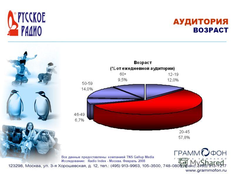 АУДИТОРИЯ ВОЗРАСТ Все данные предоставлены компанией TNS Gallup Media Исследование: Radio Index - Москва. Февраль 2008
