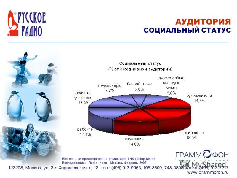 АУДИТОРИЯ СОЦИАЛЬНЫЙ СТАТУС Все данные предоставлены компанией TNS Gallup Media Исследование: Radio Index - Москва. Февраль 2008