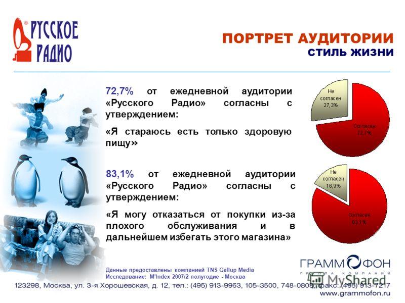 72,7% от ежедневной аудитории «Русского Радио» согласны с утверждением: «Я стараюсь есть только здоровую пищу » 83,1% от ежедневной аудитории «Русского Радио» согласны с утверждением: «Я могу отказаться от покупки из-за плохого обслуживания и в дальн