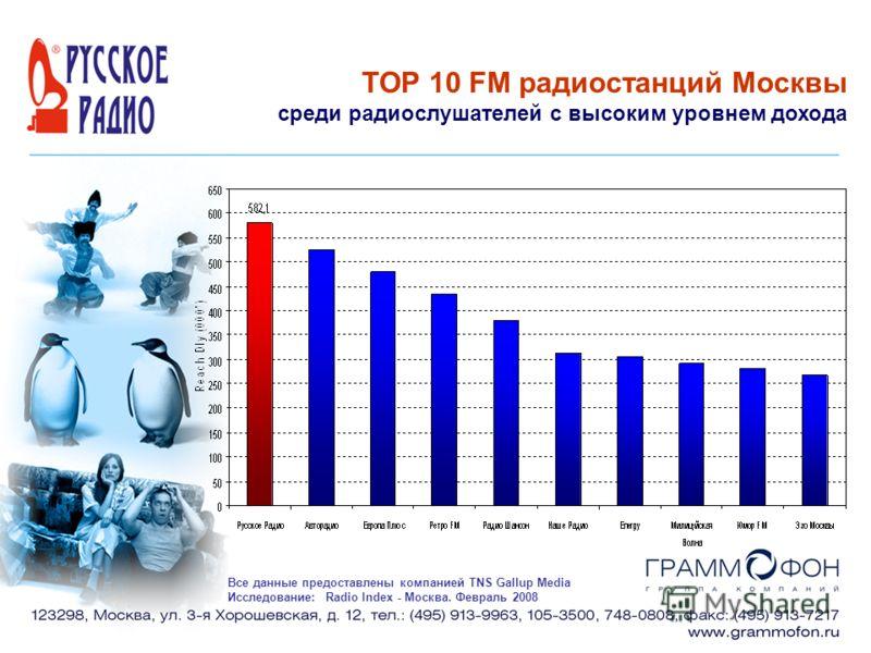 TOP 10 FM радиостанций Москвы среди радиослушателей с высоким уровнем дохода Все данные предоставлены компанией TNS Gallup Media Исследование: Radio Index - Москва. Февраль 2008