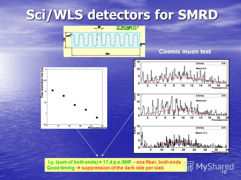 10 Cosmic muon test l.y. (sum of both ends) = 17.4 p.e./MIP - one fiber, both ends Good timing suppression of the dark rate per slab Sci/WLS detectors for SMRD
