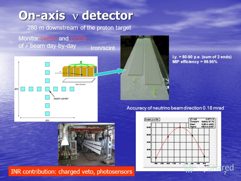 7 On-axis detector Accuracy of neutrino beam direction 0.18 mrad l.y. = 80-90 p.e. (sum of 2 ends) MIP efficiency = 99.95% 280 m downstream of the proton target Iron/scint Monitor center and profile of beam day-by-day INR contribution: charged veto,
