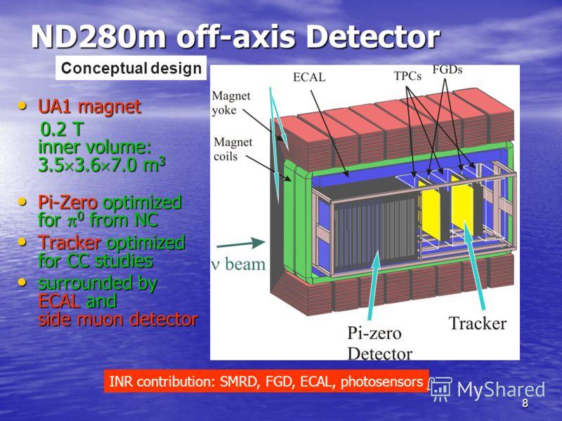 8 ND280m off-axis Detector UA1 magnet UA1 magnet 0.2 T inner volume: 3.5 3.6 7.0 m 3 0.2 T inner volume: 3.5 3.6 7.0 m 3 Pi-Zero optimized for 0 from NC Pi-Zero optimized for 0 from NC Tracker optimized for CC studies Tracker optimized for CC studies