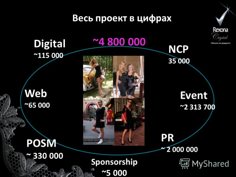 Весь проект в цифрах NCP 35 000 Event ~2 313 700 PR ~ 2 000 000 Digital ~115 000 Web ~65 000 POSM ~ 330 000 Sponsorship ~5 000 ~4 800 000