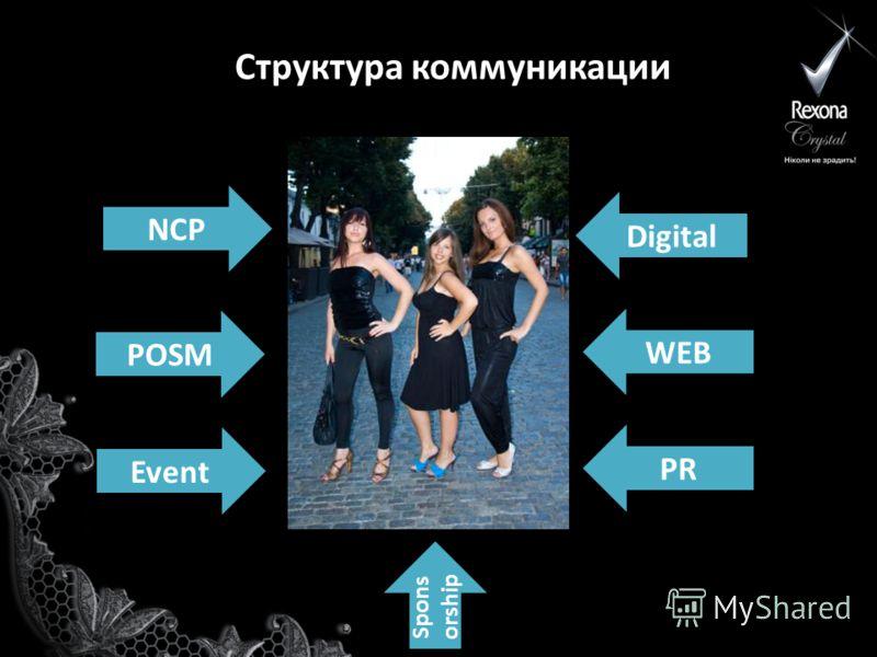 Структура коммуникации NCP Event POSM Digital WEB PR Spons orship