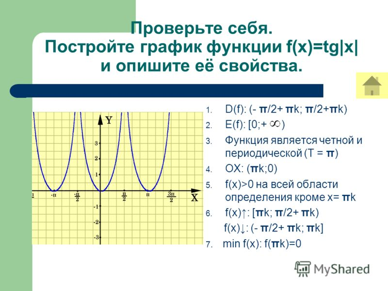 1. D(f): (- π/2+ πk; π/2+πk) 2. Е(f): [0;+ ) 3. Функция является четной и периодической (Т = π) 4. ОХ: (πk;0) 5. f(x)>0 на всей области определения кроме х= πk 6. f(x): [πk; π/2+ πk) f(x): (- π/2+ πk; πk] 7. min f(x): f(πk)=0 Проверьте себя. Постройт