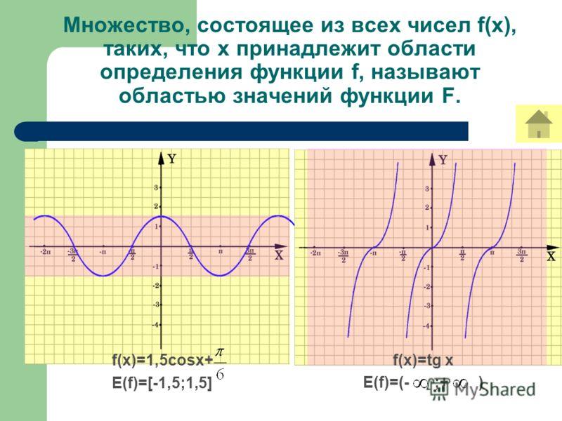 Множество, состоящее из всех чисел f(x), таких, что х принадлежит области определения функции f, называют областью значений функции F. f(x)=1,5cosx+ E(f)=[-1,5;1,5] f(x)=tg x E(f)=(- ;+ )