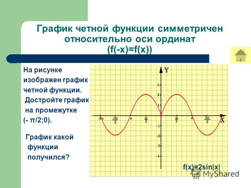 График четной функции симметричен относительно оси ординат (f(-x)=f(x)) На рисунке изображен график четной функции. Достройте график на промежутке (- π/2;0). График какой функции получился? f(x)=2sin|x|