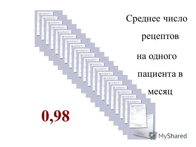 0,98 Среднее число рецептов на одного пациента в месяц