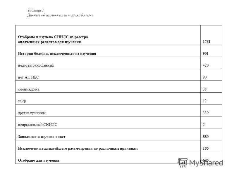 Таблица 1 Данные об изученных историях болезни Отобрано и изучено СНИЛС из реестра оплаченных рецептов для изучения1781 Истории болезни, исключенные из изучения901 недостаточно данных420 нет АГ, ИБС90 смена адреса38 умер12 другие причины339 неправиль