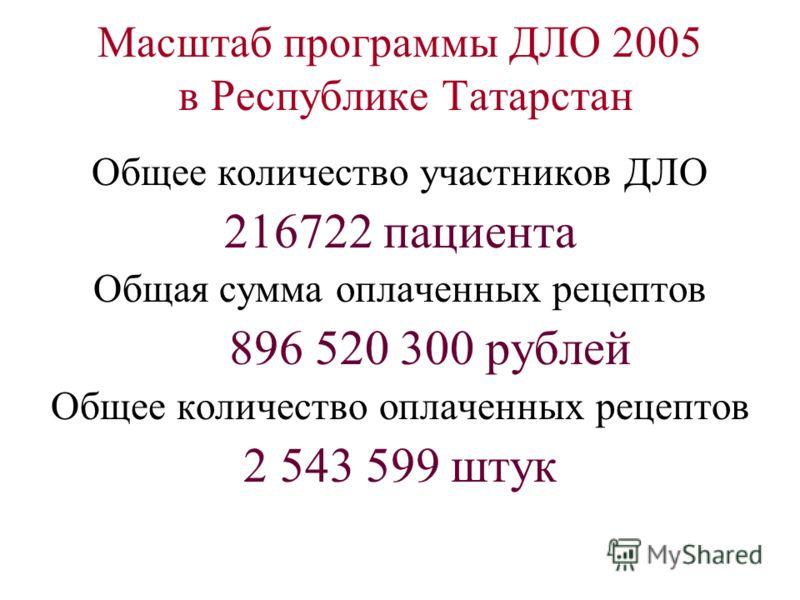 Масштаб программы ДЛО 2005 в Республике Татарстан Общее количество участников ДЛО 216722 пациента Общая сумма оплаченных рецептов 896 520 300 рублей Общее количество оплаченных рецептов 2 543 599 штук