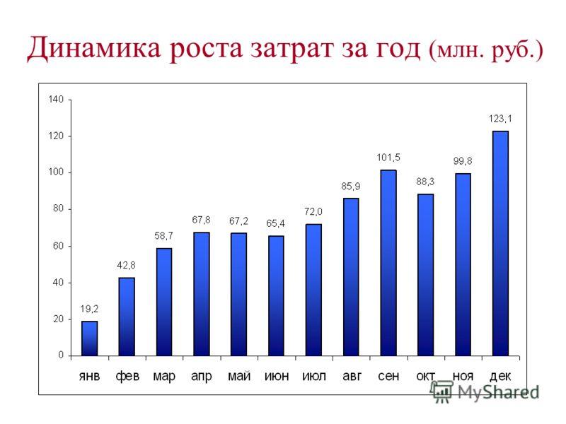 Динамика роста затрат за год (млн. руб.)
