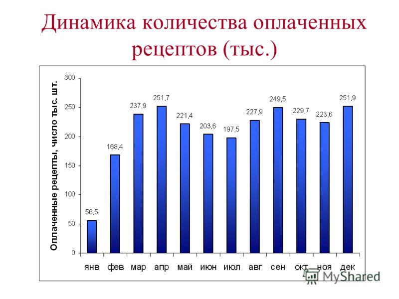 Динамика количества оплаченных рецептов (тыс.)