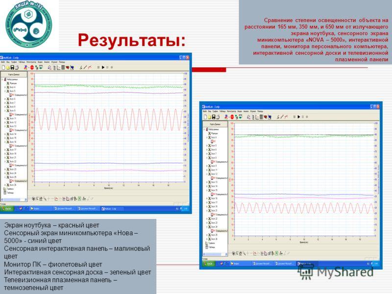 Сравнение степени освещенности объекта на расстоянии 165 мм, 350 мм, и 650 мм от излучающего экрана ноутбука, сенсорного экрана миникомпьютера «NOVA – 5000», интерактивной панели, монитора персонального компьютера, интерактивной сенсорной доски и тел