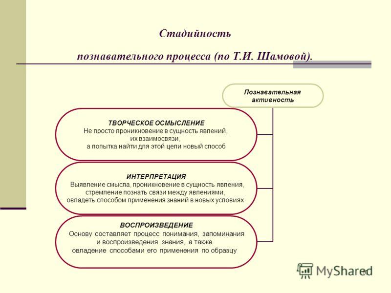 10 Стадийность познавательного процесса (по Т.И. Шамовой). Познавательная активность ТВОРЧЕСКОЕ ОСМЫСЛЕНИЕ Не просто проникновение в сущность явлений, их взаимосвязи, а попытка найти для этой цели новый способ ИНТЕРПРЕТАЦИЯ Выявление смысла, проникно
