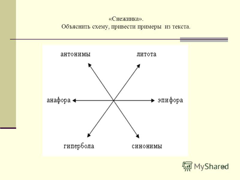 46 «Снежинка». Объяснить схему, привести примеры из текста.