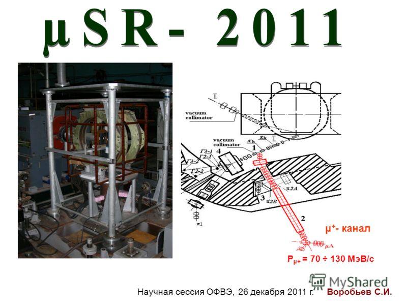 P μ+ = 70 ÷ 130 МэВ/с μ + - канал Научная сессия ОФВЭ, 26 декабря 2011 г. Воробьев С.И.