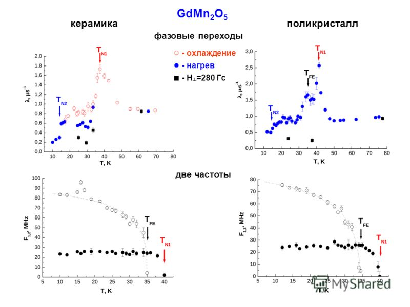 GdMn 2 O 5 фазовые переходы две частоты - охлаждение - нагрев - Н =280 Гс керамикаполикристалл
