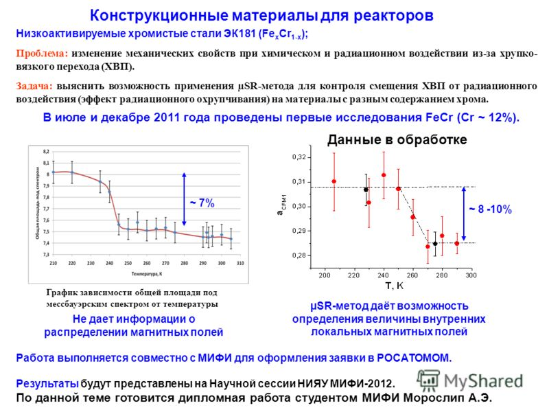 Низкоактивируемые хромистые стали ЭК181 (Fe x Cr 1-x ); Проблема: изменение механических свойств при химическом и радиационном воздействии из-за хрупко- вязкого перехода (ХВП). Задача: выяснить возможность применения µSR-метода для контроля смещения
