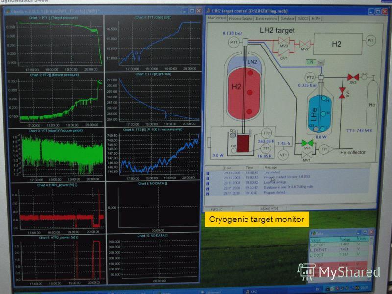 Панель контроля за состоянием жидкой гелиевой (водородной) мишени Cryogenic target monitor