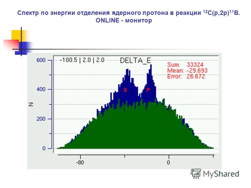 Спектр по энергии отделения ядерного протона в реакции 12 C(p,2p) 11 B. ONLINE - монитор SP