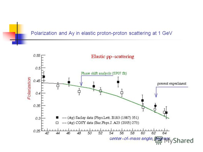 Polarization and Ay in elastic proton-proton scattering at 1 GeV