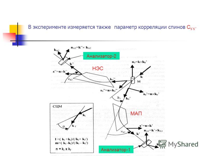 В эксперименте измеряется также параметр корреляции спинов C ss Анализатор-1 Анализатор-2 n = k i x k f МАП НЭС