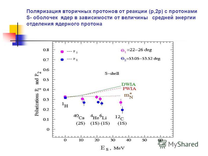 Поляризация вторичных протонов от реакции (p,2p) с протонами S- оболочек ядер в зависимости от величины средней энергии отделения ядерного протона