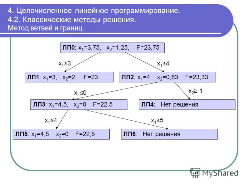 4. Целочисленное линейное программирование. 4.2. Классические методы решения. Метод ветвей и границ. ЛП0: x 1 =3,75, x 2 =1,25, F=23,75 ЛП1: x 1 =3, x 2 =2, F=23ЛП2: x 1 =4, x 2 =0,83 F=23,33 x13x13x14x14 ЛП3: x 1 =4,5, x 2 =0 F=22,5ЛП4: Нет решения