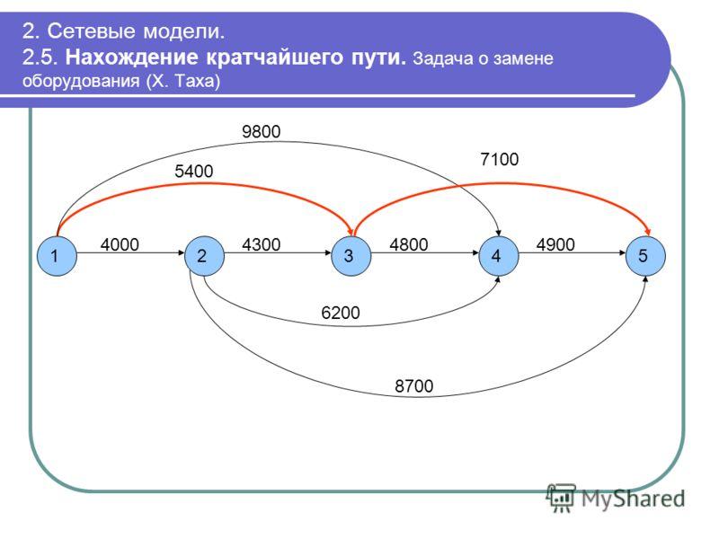2. Сетевые модели. 2.5. Нахождение кратчайшего пути. Задача о замене оборудования (Х. Таха) 15243 4000430048004900 5400 9800 7100 6200 8700