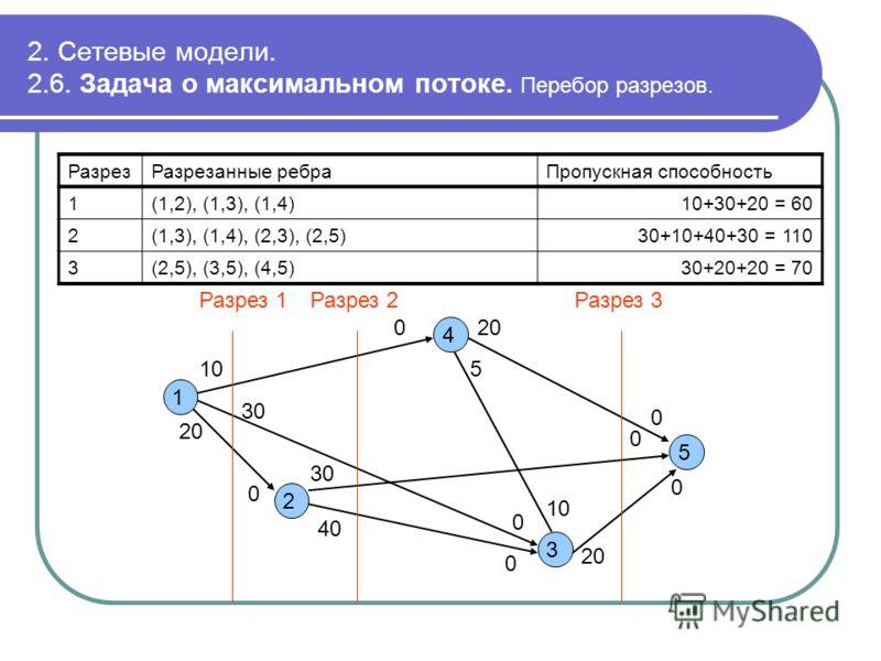 2. Сетевые модели. 2.6. Задача о максимальном потоке. Перебор разрезов. 1 2 3 4 5 0 10 30 0 20 0 40 0 5 10 0 0 0 30 20 Разрез 1Разрез 2Разрез 3 РазрезРазрезанные ребраПропускная способность 1(1,2), (1,3), (1,4)10+30+20 = 60 2(1,3), (1,4), (2,3), (2,5