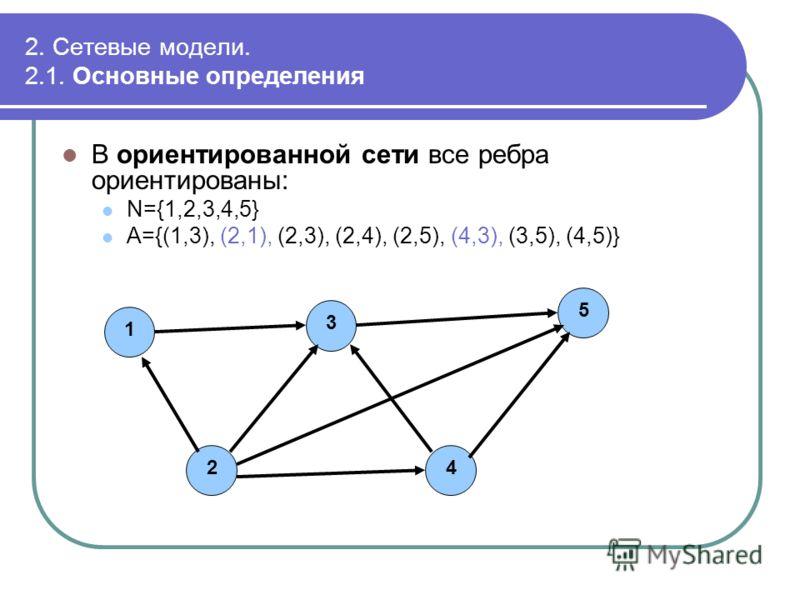 2. Сетевые модели. 2.1. Основные определения В ориентированной сети все ребра ориентированы: N={1,2,3,4,5} A={(1,3), (2,1), (2,3), (2,4), (2,5), (4,3), (3,5), (4,5)} 12345