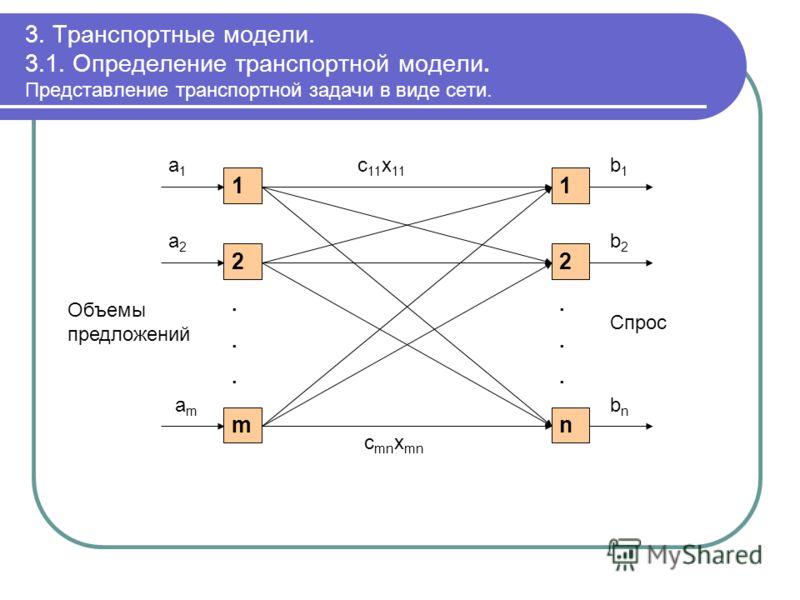 3. Транспортные модели. 3.1. Определение транспортной модели. Представление транспортной задачи в виде сети. 1 2 m...... 1 2 n...... c 11 x 11 c mn x mn a1a1 a2a2 amam Объемы предложений b1b1 b2b2 bnbn Спрос