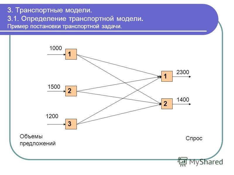 3. Транспортные модели. 3.1. Определение транспортной модели. Пример постановки транспортной задачи. 1 2 3 1 2 1000 1500 Объемы предложений 2300 Спрос 1200 1400