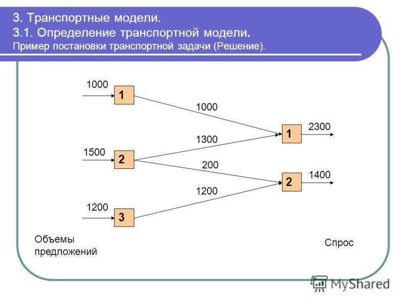 3. Транспортные модели. 3.1. Определение транспортной модели. Пример постановки транспортной задачи (Решение). 1 2 3 1 2 1000 1500 Объемы предложений 2300 Спрос 1200 1400 1000 1300 200 1200