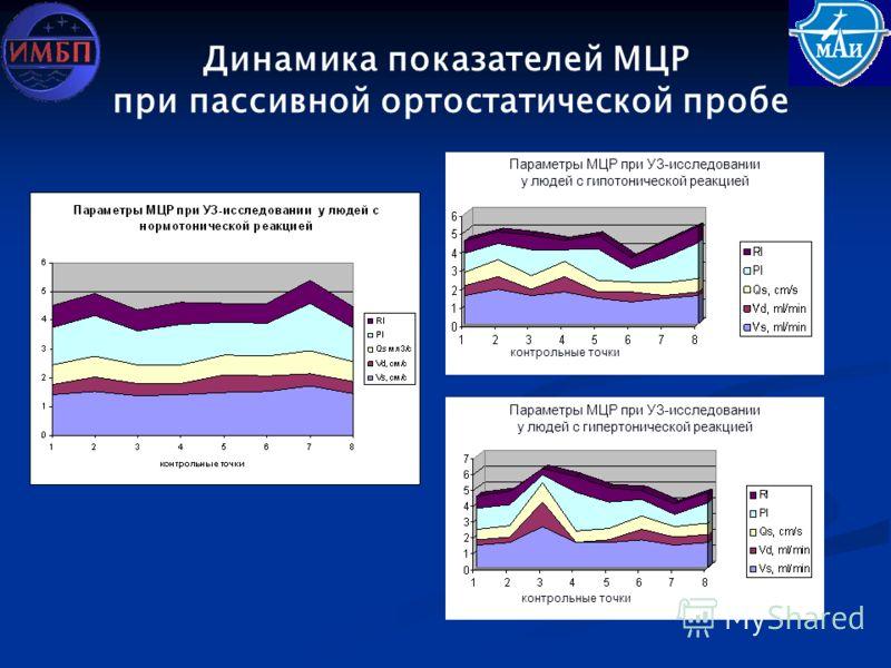 Динамика показателей МЦР при пассивной ортостатической пробе Параметры МЦР при УЗ-исследовании у людей с гипотонической реакцией контрольные точки Параметры МЦР при УЗ-исследовании у людей с гипертонической реакцией контрольные точки