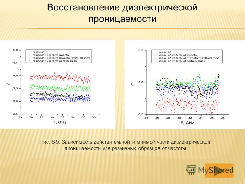 Восстановление диэлектрической проницаемости Рис. 8-9. Зависимость действительной и мнимой части диэлектрической проницаемости для различных образцов от частоты