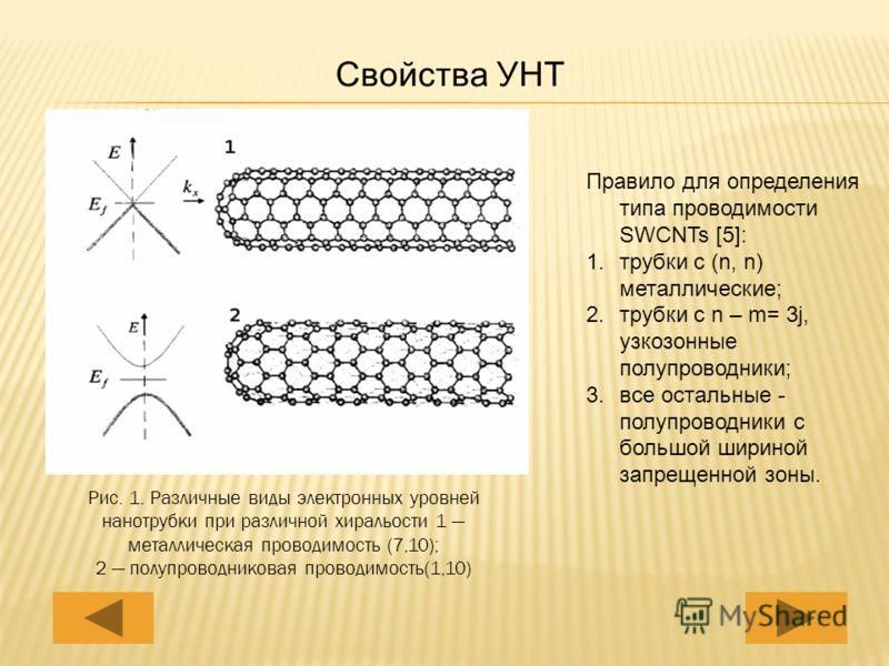 Свойства УНТ Рис. 1. Различные виды электронных уровней нанотрубки при различной хиральости 1 металлическая проводимость (7,10); 2 полупроводниковая проводимость(1,10) Правило для определения типа проводимости SWCNTs [5]: 1.трубки с (n, n) металличес
