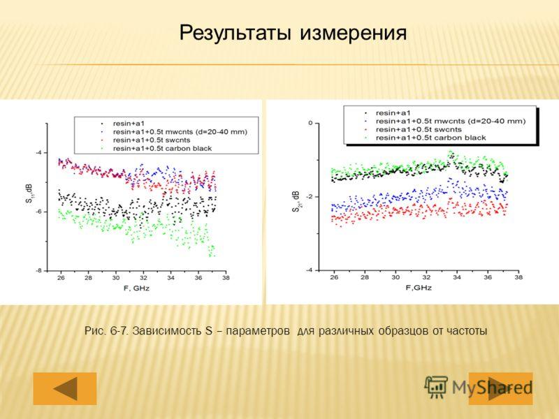 Результаты измерения Рис. 6-7. Зависимость S – параметров для различных образцов от частоты