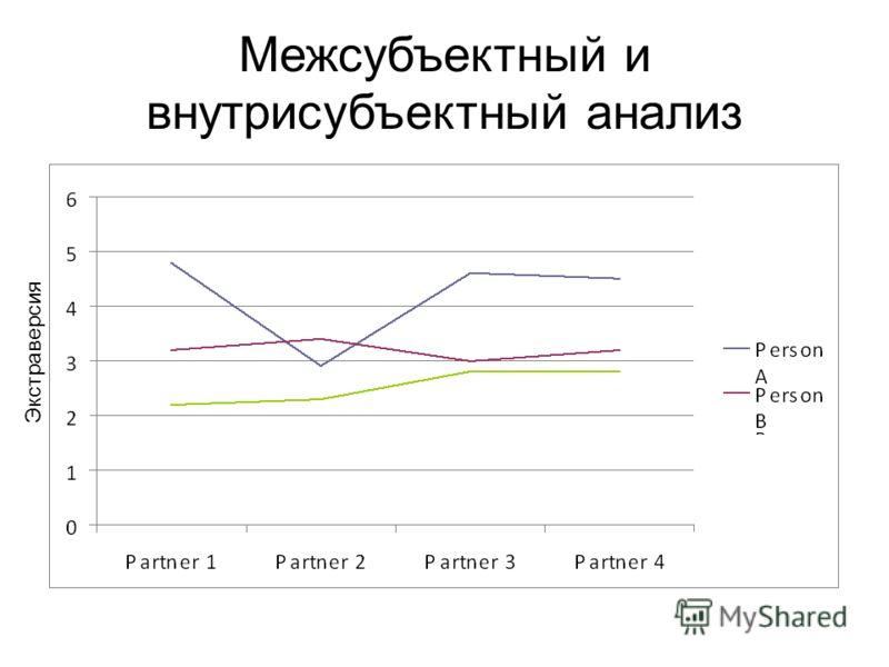 Межсубъектный и внутрисубъектный анализ Экстраверсия