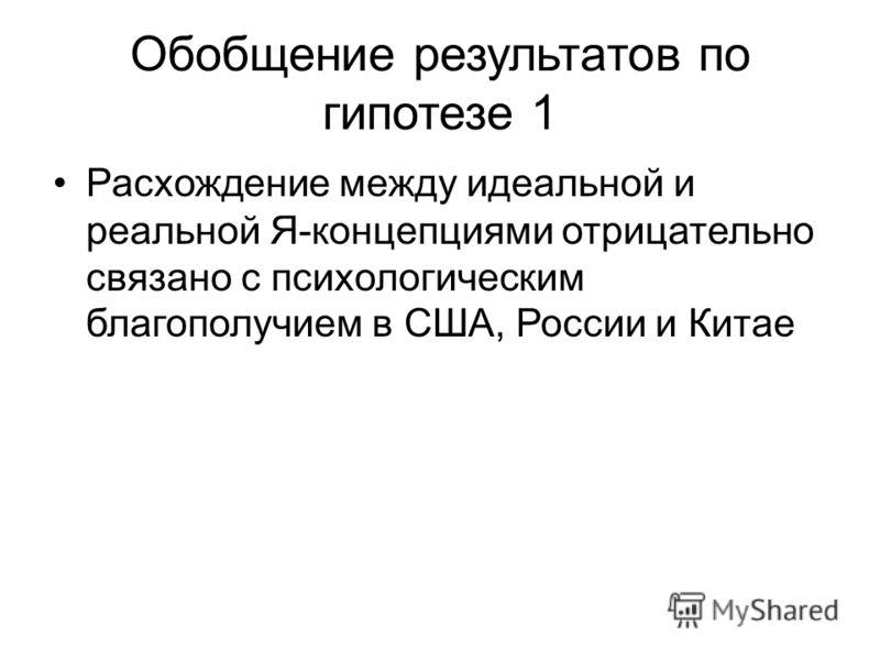 Обобщение результатов по гипотезе 1 Расхождение между идеальной и реальной Я-концепциями отрицательно связано с психологическим благополучием в США, России и Китае