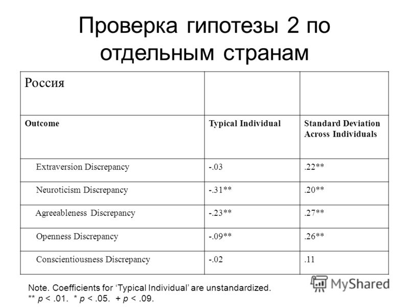 Проверка гипотезы 2 по отдельным странам Россия OutcomeTypical IndividualStandard Deviation Across Individuals Extraversion Discrepancy-.03.22** Neuroticism Discrepancy-.31**.20** Agreeableness Discrepancy-.23**.27** Openness Discrepancy-.09**.26** C