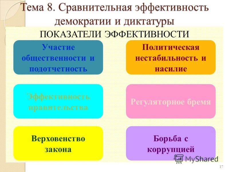 ПОКАЗАТЕЛИ ЭФФЕКТИВНОСТИ 17 Участие общественности и подотчетность Политическая нестабильность и насилие Эффективность правительства Регуляторное бремя Верховенство закона Борьба с коррупцией Тема 8. Сравнительная эффективность демократии и диктатуры