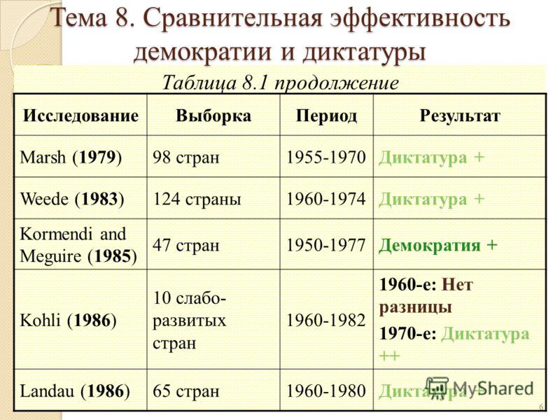 Таблица 8.1 продолжение 6 ИсследованиеВыборкаПериодРезультат Marsh (1979)98 стран1955-1970Диктатура + Weede (1983)124 страны1960-1974Диктатура + Kormendi and Meguire (1985) 47 стран1950-1977Демократия + Kohli (1986) 10 слабо- развитых стран 1960-1982