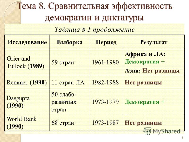 Таблица 8.1 продолжение 8 ИсследованиеВыборкаПериодРезультат Grier and Tullock (1989) 59 стран1961-1980 Африка и ЛА: Демократия + Азия: Нет разницы Remmer (1990)11 стран ЛА1982-1988Нет разницы Dasgupta (1990) 50 слабо- развитых стран 1973-1979Демокра