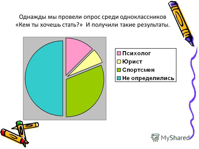 Однажды мы провели опрос среди одноклассников «Кем ты хочешь стать?» И получили такие результаты.