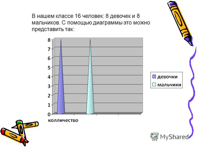 В нашем классе 16 человек: 8 девочек и 8 мальчиков. С помощью диаграммы это можно представить так: