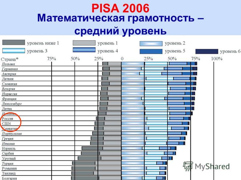 13 Математическая грамотность – средний уровень PISA 2006