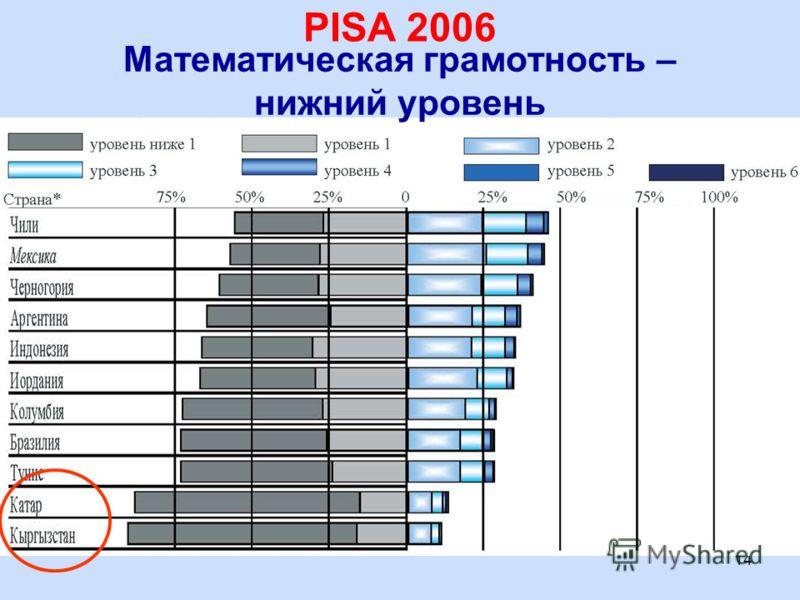 14 Математическая грамотность – нижний уровень PISA 2006