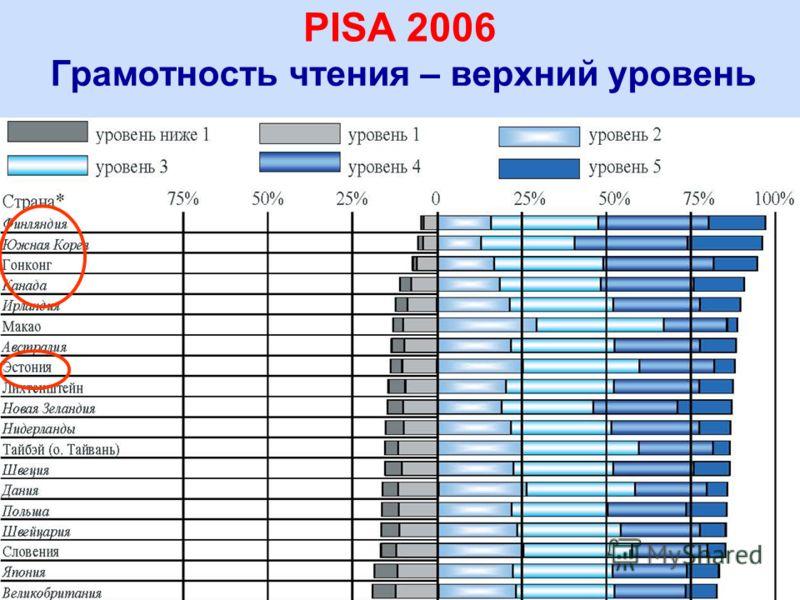 17 Грамотность чтения – верхний уровень PISA 2006